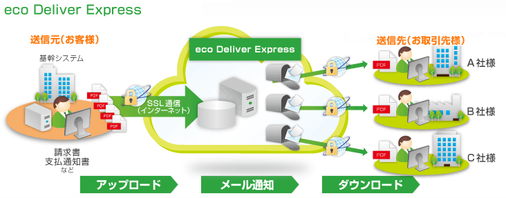 eco Deliver Expressとは?